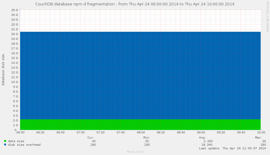 Database disk usage